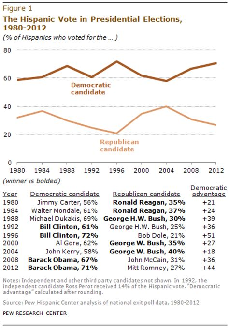 2012 election surveys analyses latino voters in the 2012 election pew research center