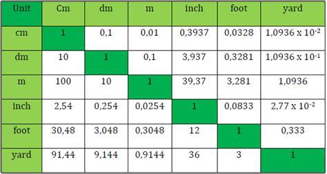 Pengukuran Teknik Sayuthi Dkk satuan pengukuran kayu tn sipil