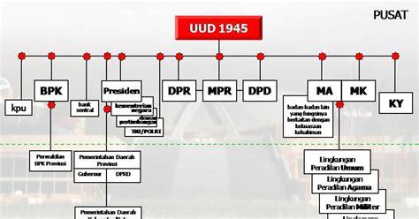 Konstitusi Indonesia Prosedur Sistem Perubahan Sebelum Dan Sesudah lembaga lembaga pemerintah sebelum dan sesudah amandemen uud 1945 forum pelajar indonesia