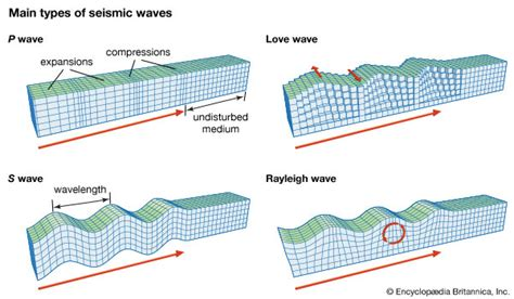 earthquake waves earthquake shallow intermediate and deep foci