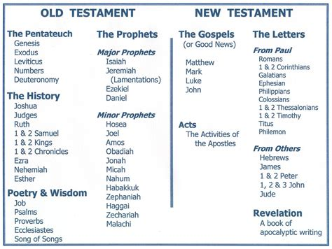 old testament sections 183 jesus miracles