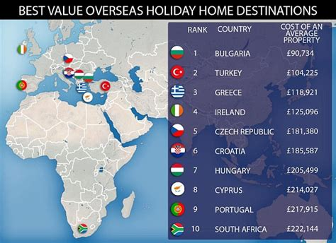 another top 10 list cheapest u s cities to live in stewart cheapest places to buy an overseas holiday home revealed