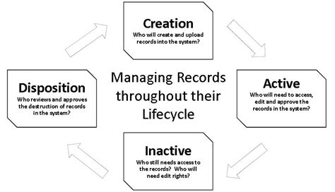 design criteria standard for electronic records management records management life cycle diagram best free home