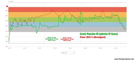 puls schlaf garmin vivoactive hr im test die gps smartwatch mit puls