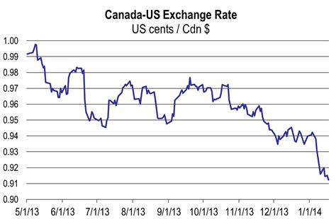 bank of canada currency exchange us dollar rate today in canada