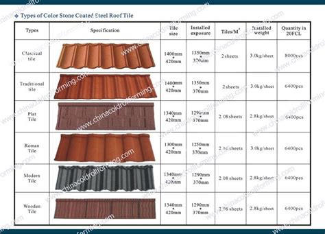 Types Of Roof Tiles Types Of Coated Metal Roofing Tile Buy Type Of Roof Tiles Steel Roof Sheet Coated