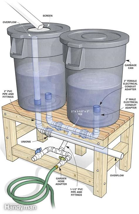 how to build a rain barrel preppers anonymous