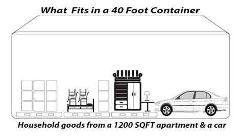 40 meters to feet what fits in a 20 foot container
