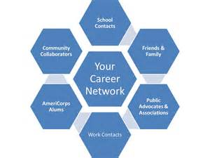 build your ask the career coach building a professional network from scratch a lifetime of service