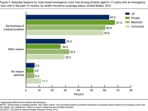 does insurance cover emergency room visits products data briefs number 160 july 2014