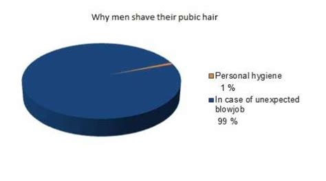 how many percent shave pubic hair why men shave their pubic hair