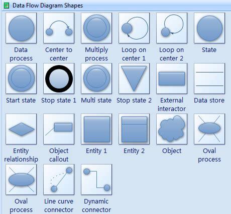draw data flow diagram data flow diagram symbols create data flow diagrams