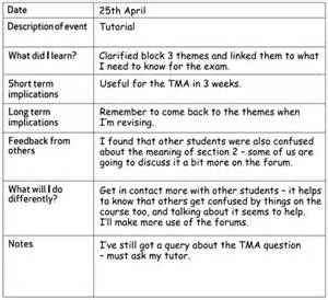 sided journal entry template be aware of your habits skills for ou study open