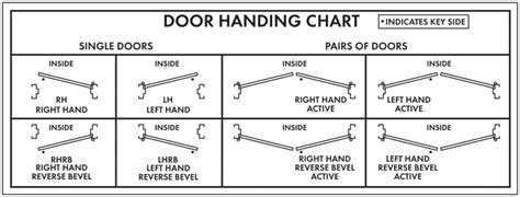interior door swing chart your hardwood moulding plywood and lumber source public