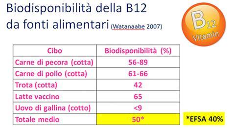 b12 alimenti vitamina b 12 un grande alleato per la nostra salute