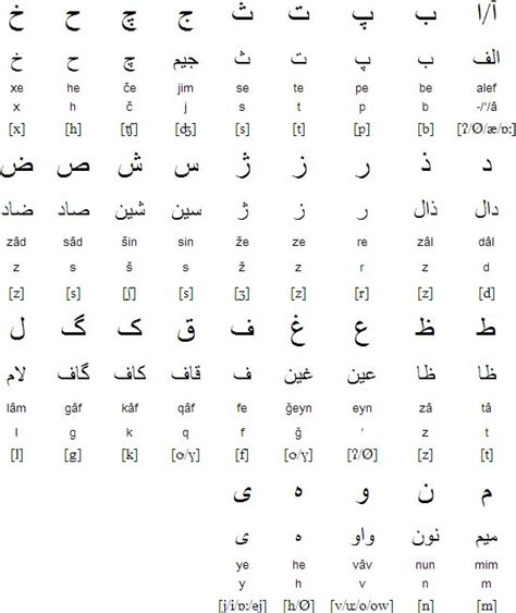 farsi language the 25 best alphabet ideas on runic