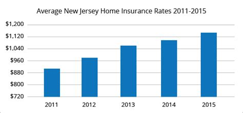 average house insurance cost per month best home insurance rates in new jersey quotewizard