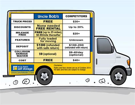 cheapest truck rental 1000 ideas about cheapest moving truck rental on