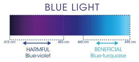 dangers of blue light blue light what are the risks to our eyes points de