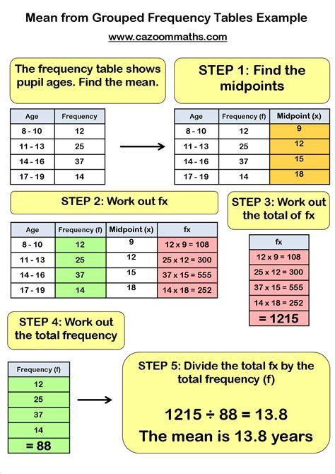 The Table Meaning by Median Mode Cazoom Maths Worksheets