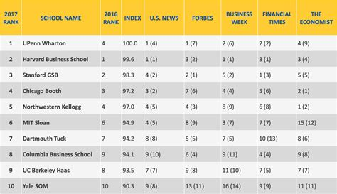 Mba Rankings by Accepted Poets Quants Releases 2017 Top 100 U S Mba