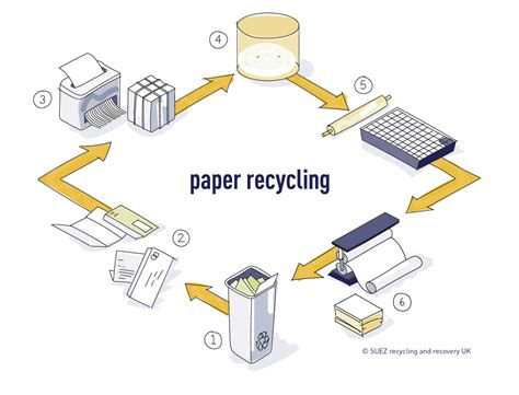 Process How To Make Paper - suez uk paper