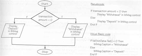 visual basic flowchart ooed application