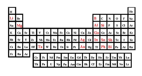 What Is Si On The Periodic Table by Figure1 4 The Periodic Table Of Elements