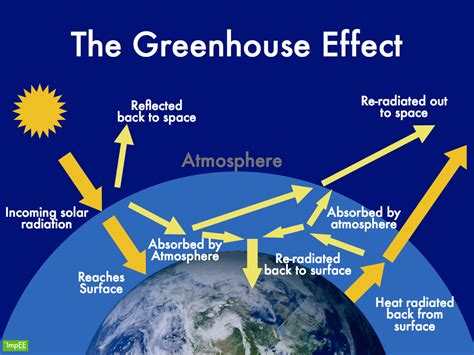 heat l for greenhouse what is the greenhouse effect causes and exles