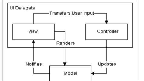 swing mvc architecture jprogressbar component of swing mybscit com