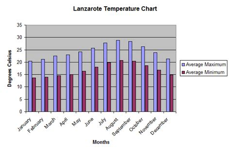 average temperature of a jules s lanzarote information