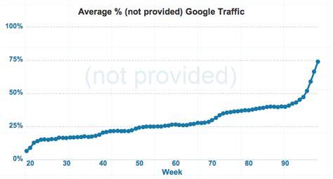 not provided kraftig 246 kning av not provided i google analytics
