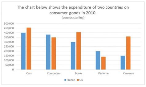 chart  show  expenditure   countries