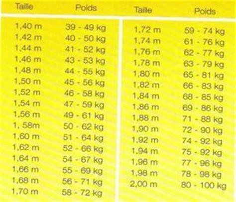 what is 62 kg tous les conseils