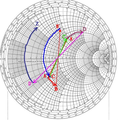 capacitive reactance smith chart allen lu advance smith chart