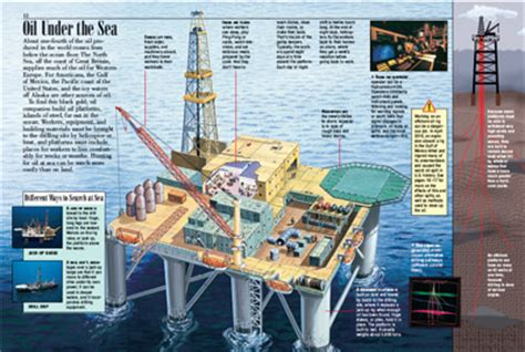 land rig layout pdf oil kids discover