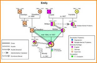 image gallery sample genogram