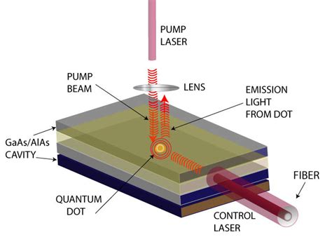 diode lasers quantum dots quantum dots in a whole new light joint quantum institute