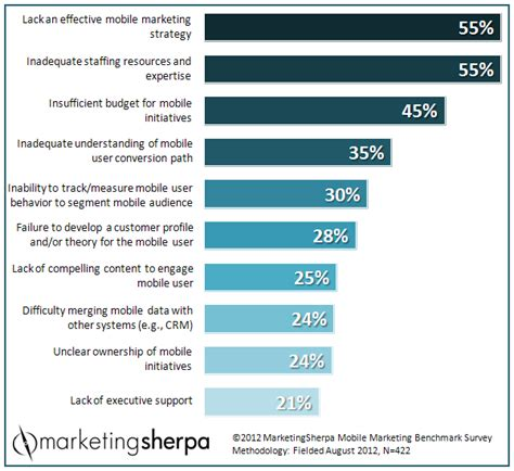 marketing research chart top mobile marketing challenges marketingsherpa