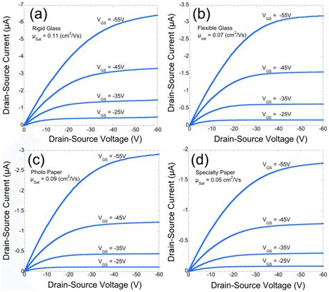 Corning Research Papers by Current Voltage Operating Characteristics Of Otfts On A