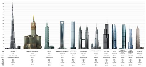 Worlds Tallest Building 2014 | time price research 12 01 2013 01 01 2014