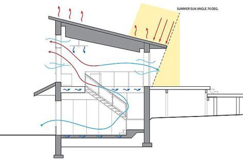 passive solar home design elements passive solar house house plans pinterest lakes