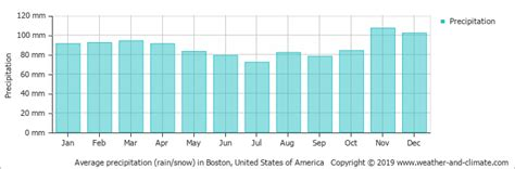 boston temperature climate and average monthly weather in boston united