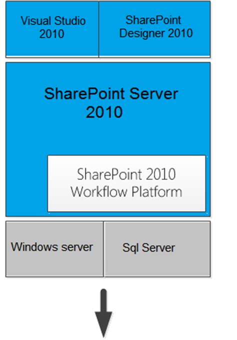the option for the sharepoint 2013 workflow platform workflow management platform in sharepoint 2013
