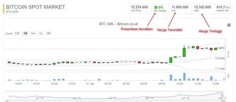 bitcoin keuntungan keuntungan trading bitcoin di bitcoin co id 2017