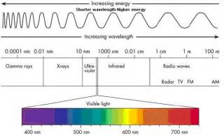 what are the frequency and wavelength ranges of visible light electromagnetic spectrum frequency range order chart