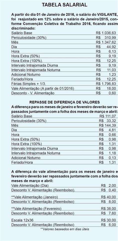 vigilante patrimonial negociaes coletivas 2016 piso salarial dos vigilantes de pernambuco 2016