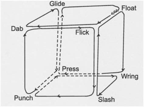 pattern maker denver rudolf laban pattern maker movescape center denver
