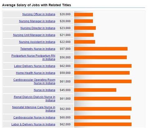 list of top indiana nursing schools 2018 nursejournal