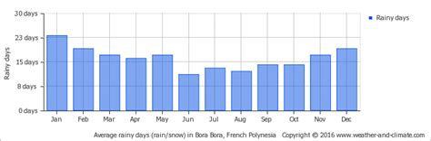 diagramme ombrothermique sao paulo climate and average monthly weather in bora bora